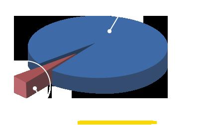 ヒット商品 円グラフ